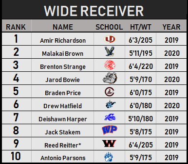 WR Top 10