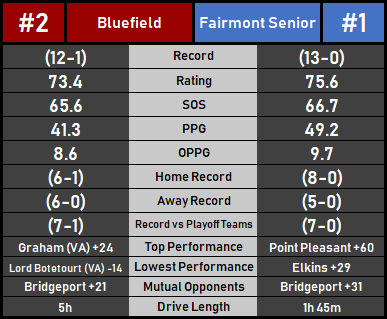 FairmontBluefield