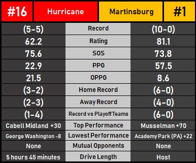 HurricaneMartinsburg