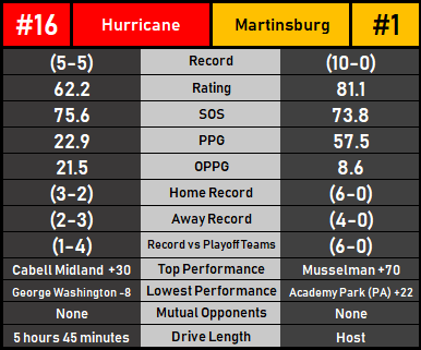 HurricaneMartinsburg