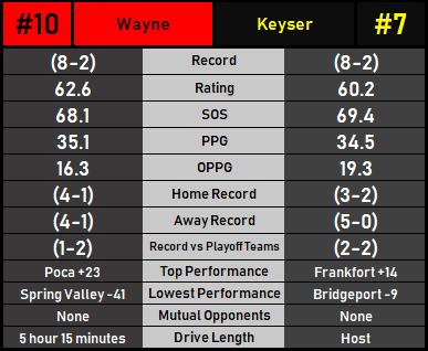 KeyserWayne