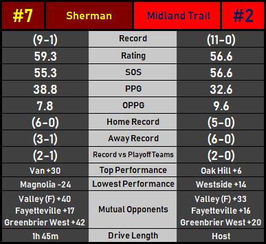 ShermanMidland