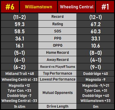 WheelingCCWilliamstown